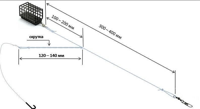 Поводки для фидера: выбор длины и изготовление своими руками