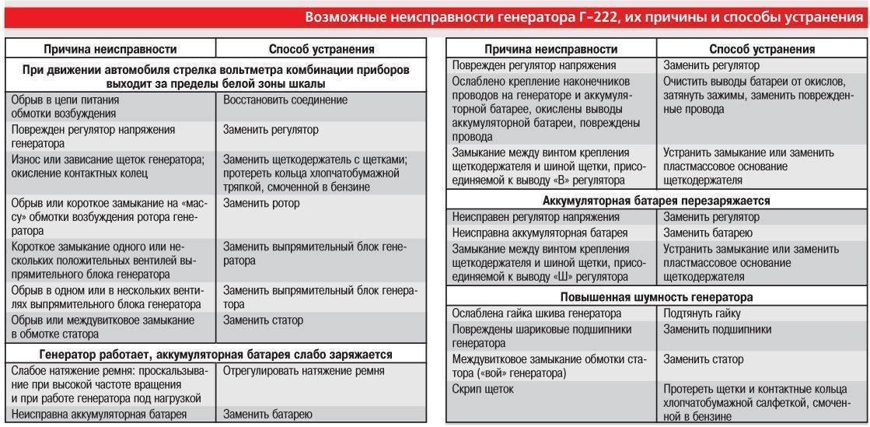Ремонт насосной станции своими руками: причины, устранение