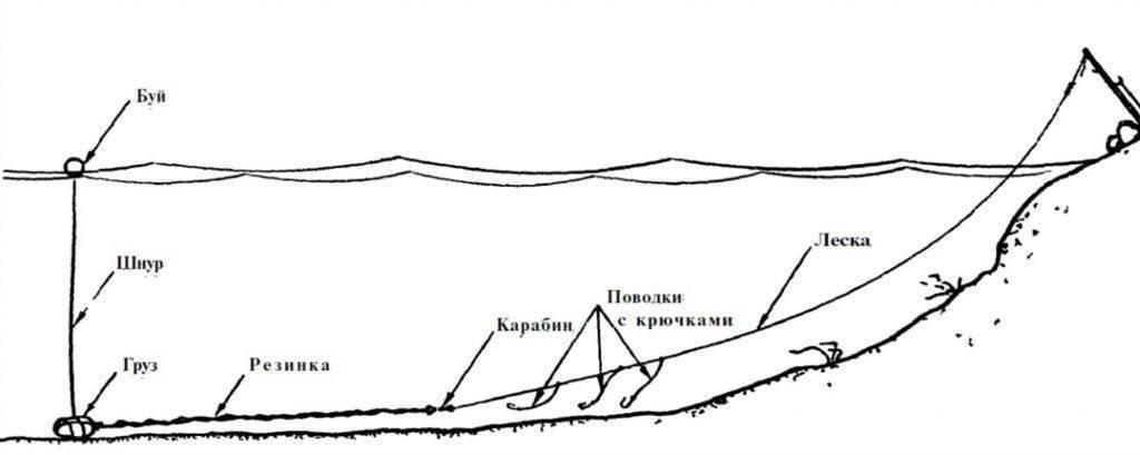 Ловля на резинку с забросом с берега: как изготовить снасти