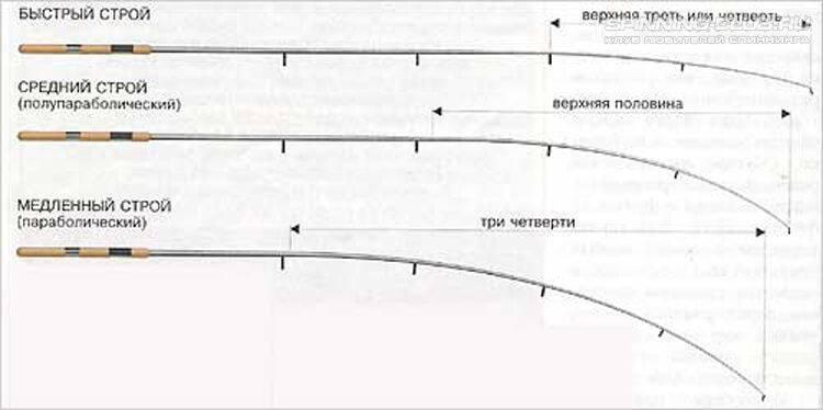 Что такое тест и строй спиннинга: как правильно выбрать
