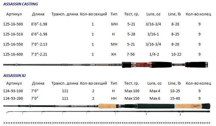 Как выбрать спиннинг: виды, длина и материалы, тест и строй, приманки, катушки