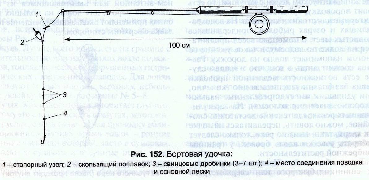 Схема и оснастка бортовой удочки для ловли леща с лодки разными способами