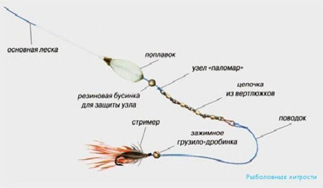 Поплавок сбирулино (бомбарда) монтаж оснастки и техника ловли
