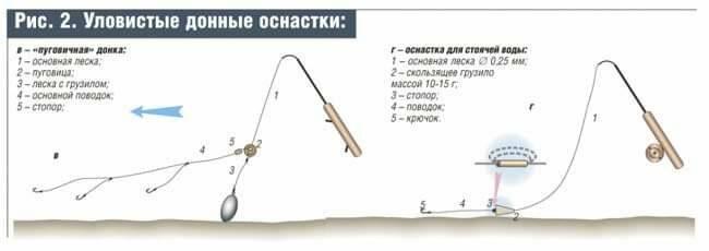 Как сделать донку для рыбалки: устройство, сборка, самодельные закидушки