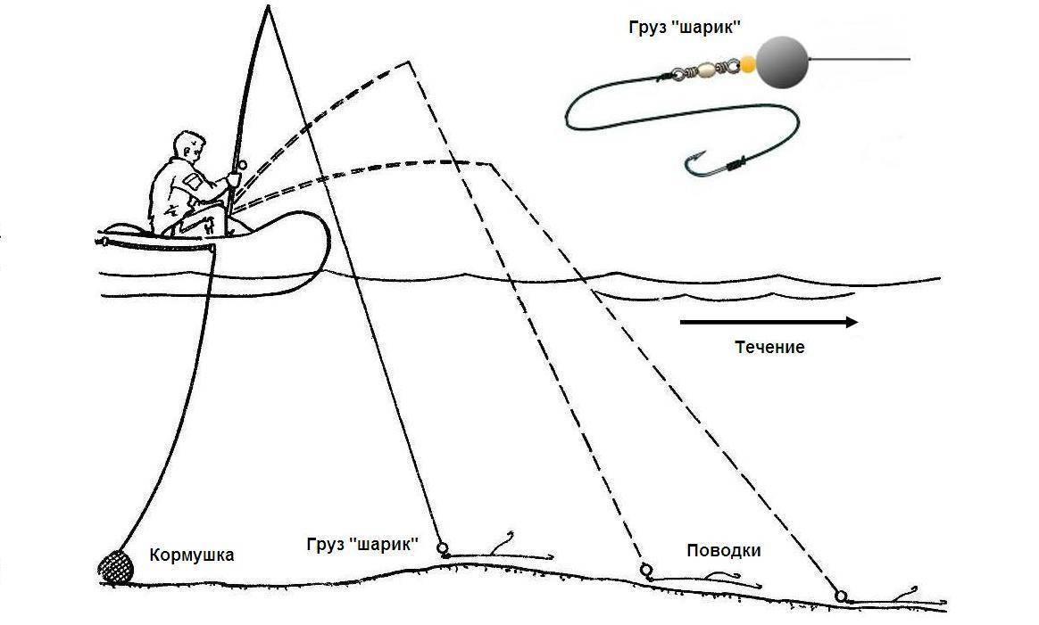 Отводной поводок: монтаж, оснастка, приманки, места ловли и как ловить на отводной поводок