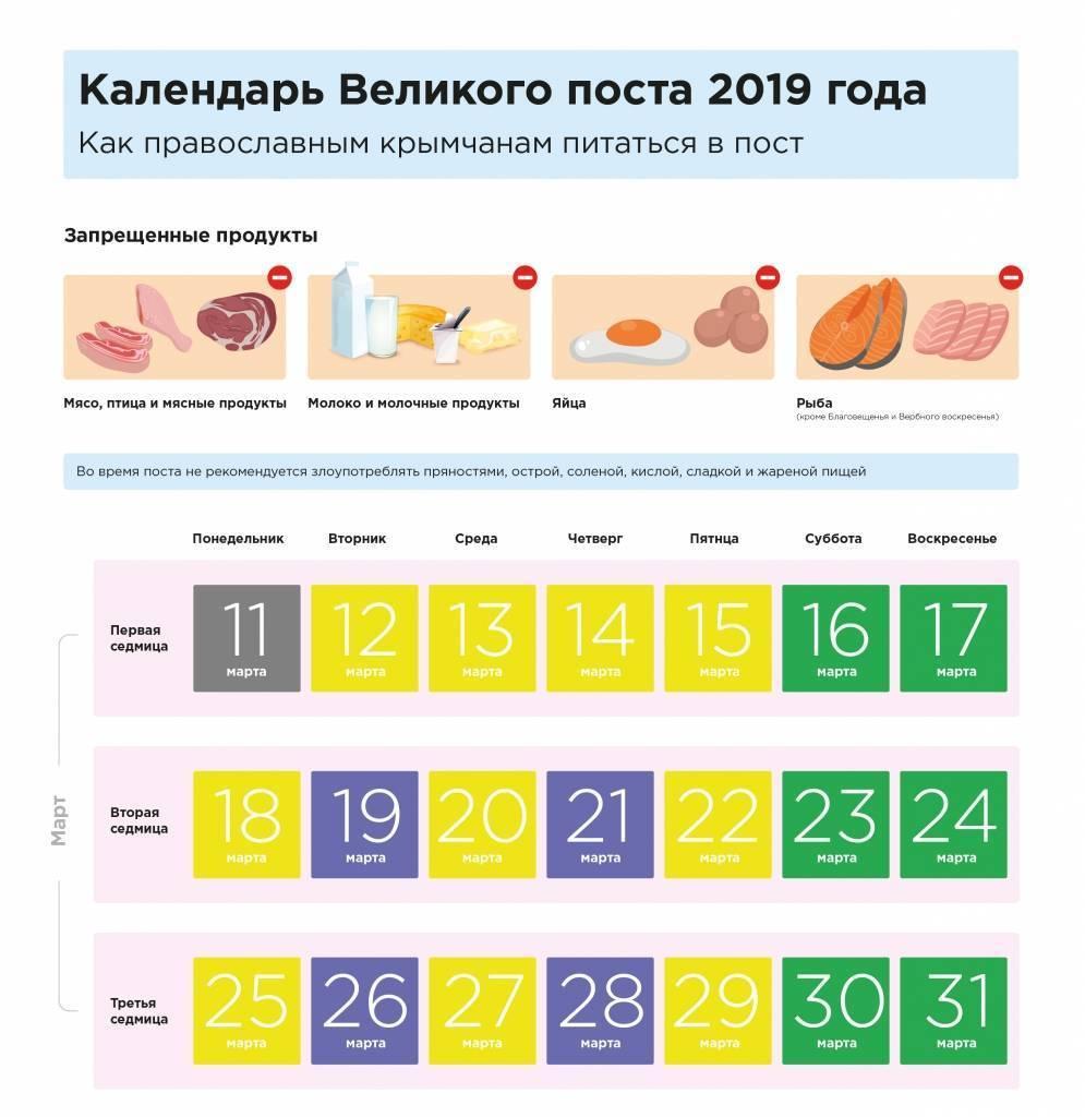 Календарь постов на 2022 год: список православных постов и правила питания по дням