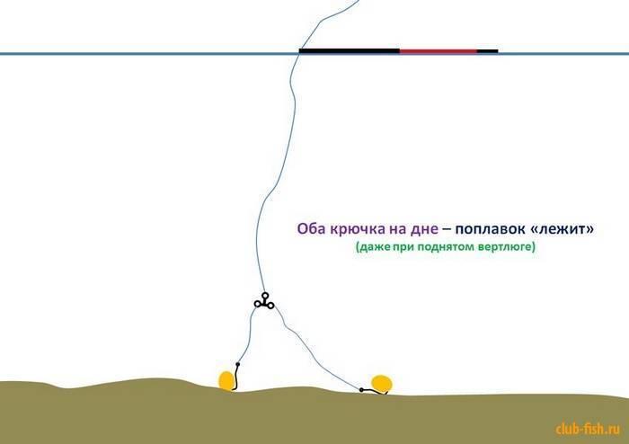 Секреты астраханской рыбалки на воблу весной   заволжье