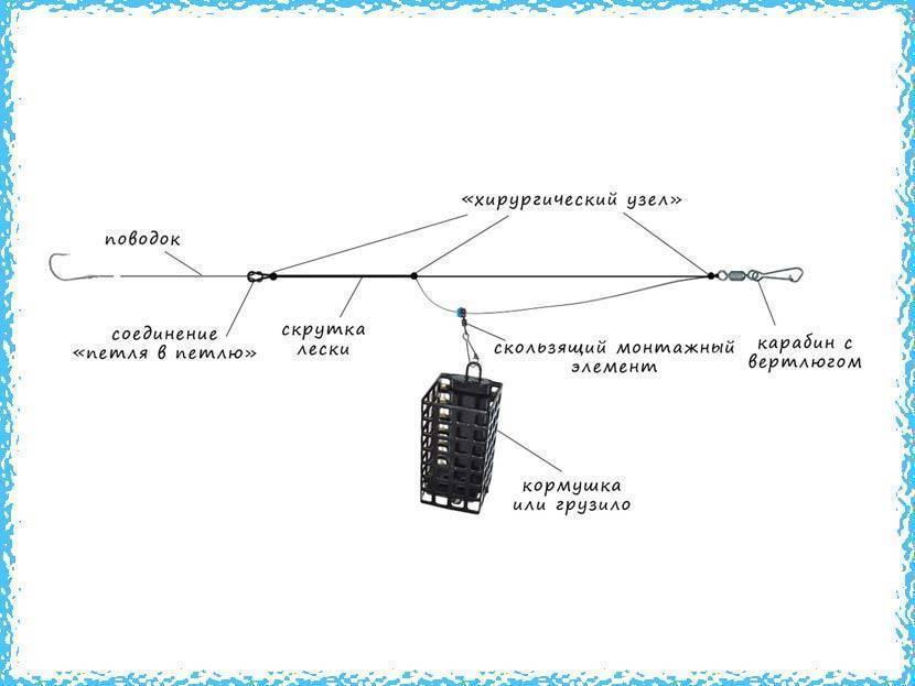 Фидерная оснастка метод. три уловистых монтажа + видео