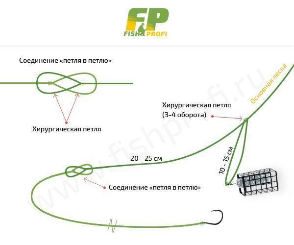 Как вязать петлю гарднера и4 других петли для фидера