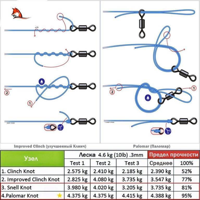 Узлы для лески: как вязать для рыбалки и проверить их крепость, способы вязания узлов