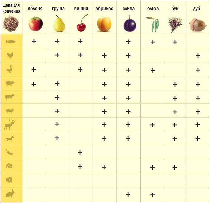 16 оригинальных способов использования древесных опилок и стружки на даче   дела огородные (огород.ru)