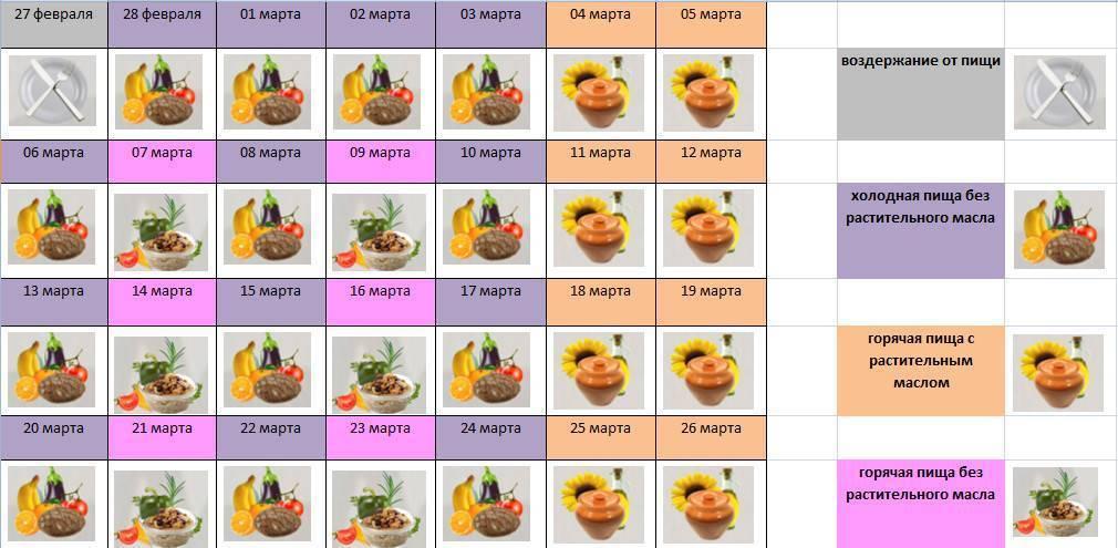 Православные посты в январе 2020 года: правила питания по дням