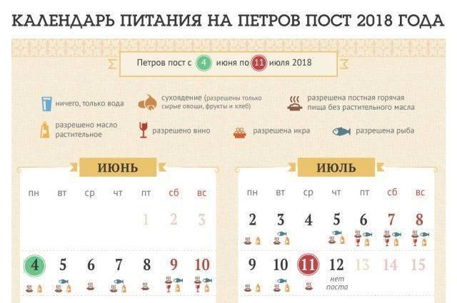 Календарь постов и трапез на 2019 год