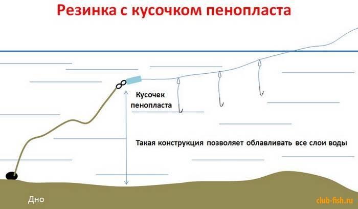 Рыбалка на резинку с забросом с берега: изготовление своими руками, ловля чехони, карася и леща (видео)