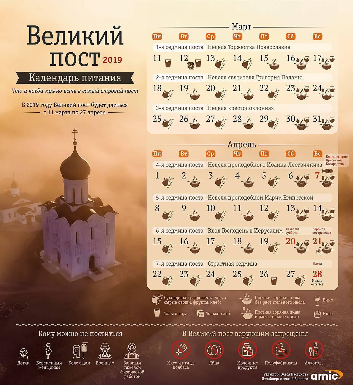 Православные посты в марте 2019 года: правила питания по дням