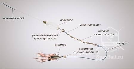 Снасти и методы ловли рыбы на бомбарду