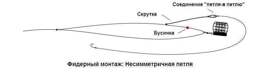 Фидер: типы и виды монтажа оснасток симметричная, и асимметричная петля