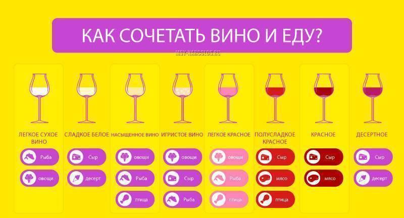 Как выбрать вино? правила гурманов.