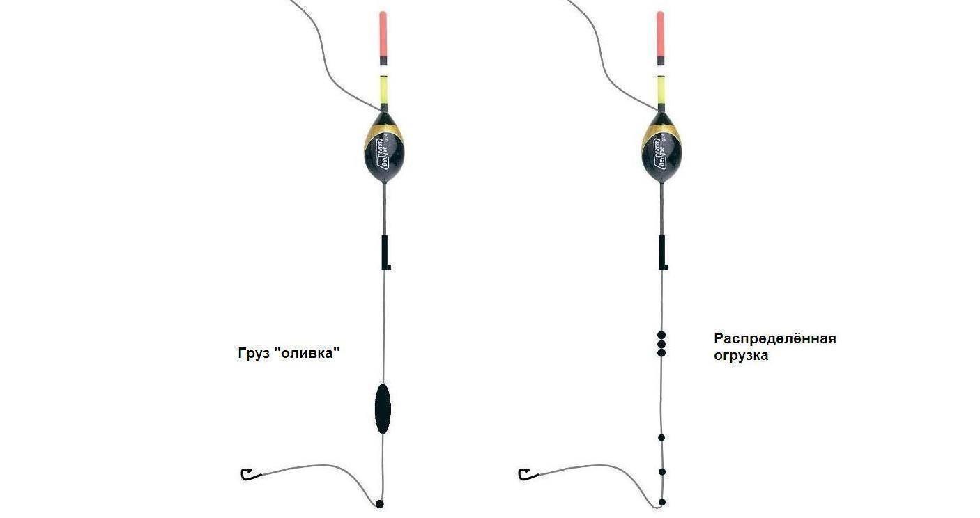 Пособие по сборке глухой оснастки для маховой удочки: выбор снасти и техника ловли
