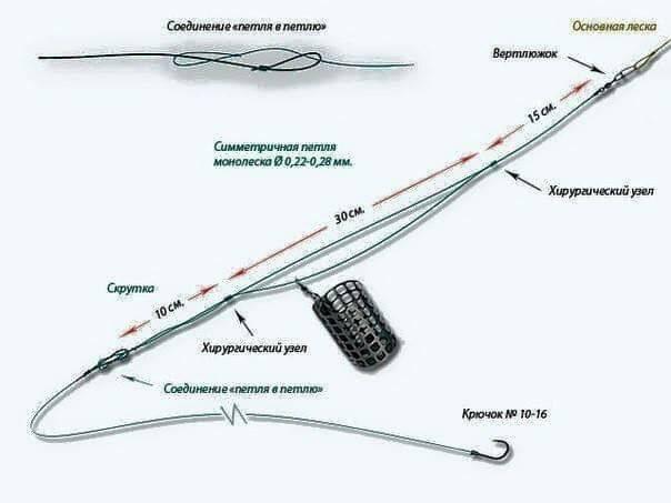 Монтаж симметричная петля для фидера - схема и применение