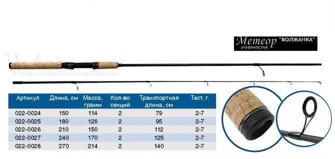 Про строй, тест и маркировку спиннинга, подробный обзор