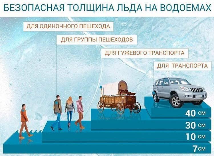 Толщина льда для рыбалки: как проверить, опасные участки, советы