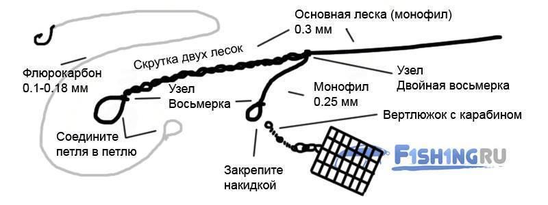 Оснастка метод для фидера - варианты монтажа