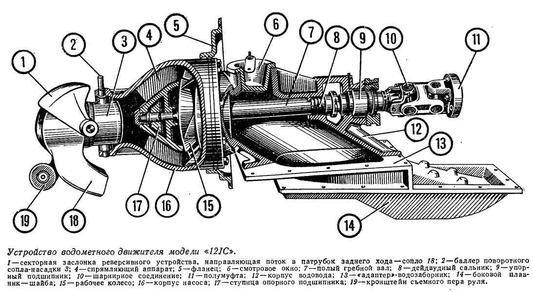 Водометы для лодок своими руками: инструкция по изготовлению