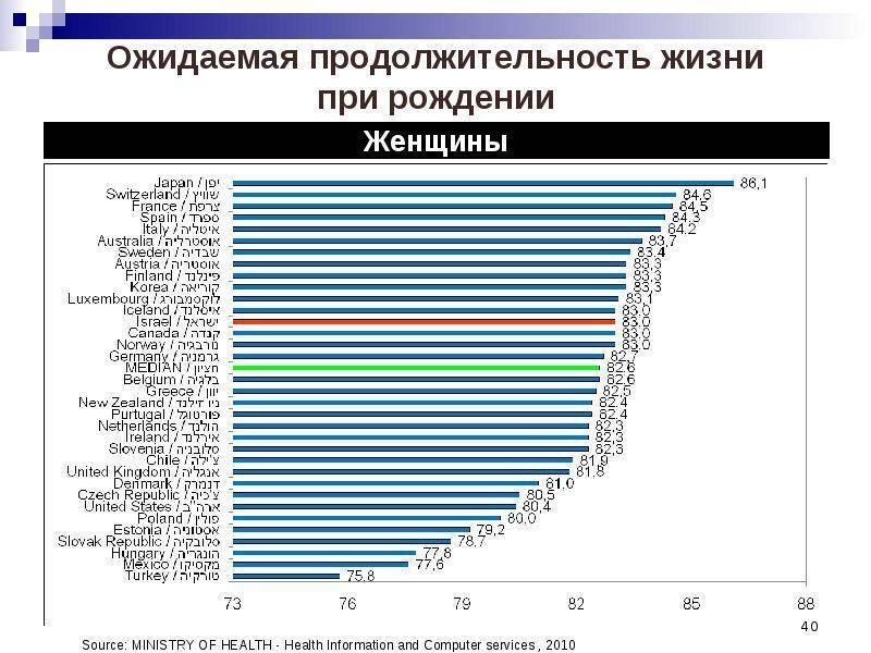 Статистика:продолжительность жизни в россии