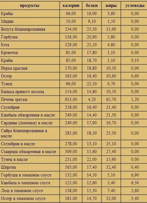 Рыбная диета для похудения на 10 кг — меню по дням и отзывы