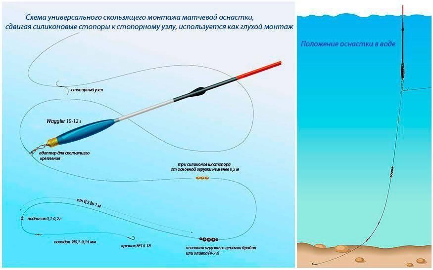 Ловля рыбы на скользящий поплавок для дальнего заброса: описание способа монтажа оснастки по разным технологиям