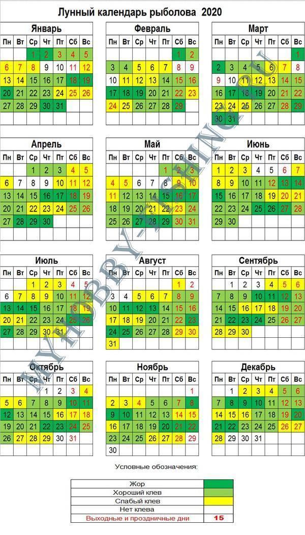 Календарь рыбака 2020 по месяцам, лунный рыбакам с таблицей