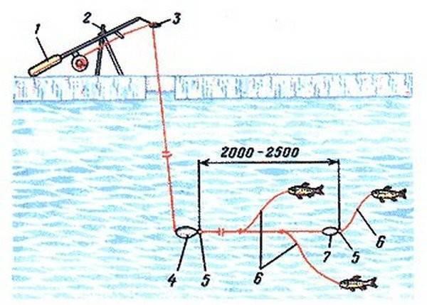Снасть вертолет для зимней рыбалки: монтаж оснастки, тактика ловли