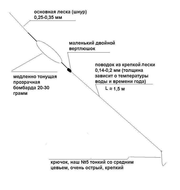 Бомбарда - оснастка и пошаговая инструкция по вязке оснастки