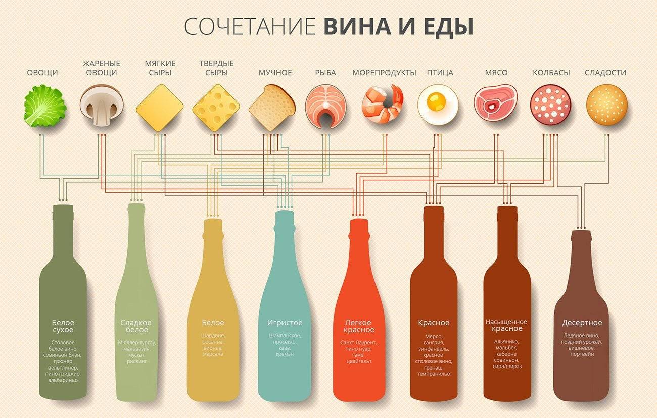 Подбираем правильное сочетание вина к рыбе