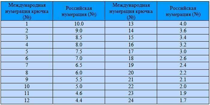 Таблицы размеров и номеров рыболовных крючков
