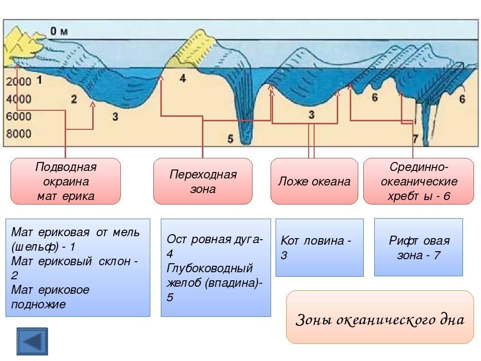 Как найти яму или бровку на реке – основные способы