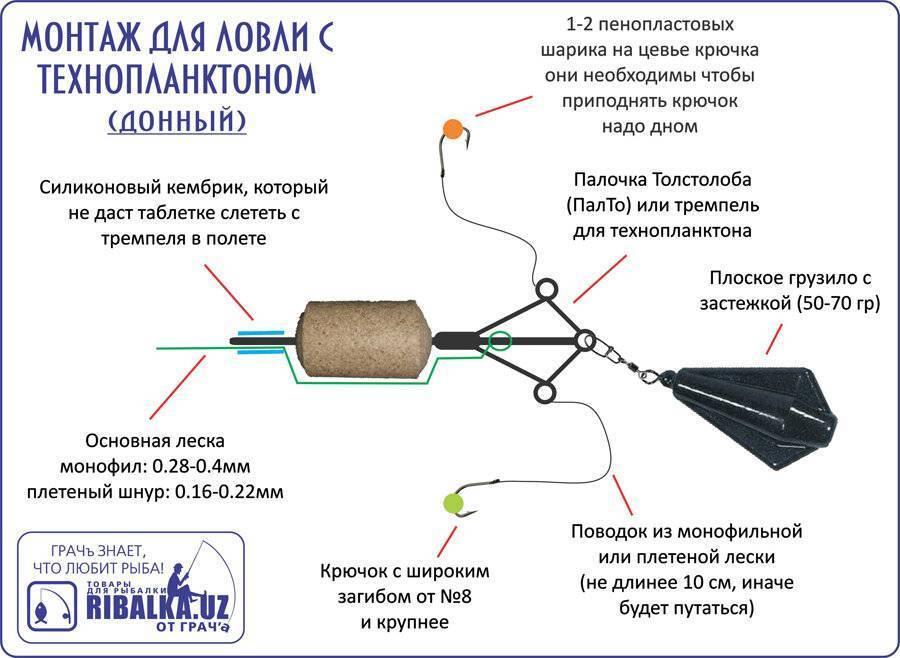 Технопланктон своими руками и пресс для него - изготовление и рецепты