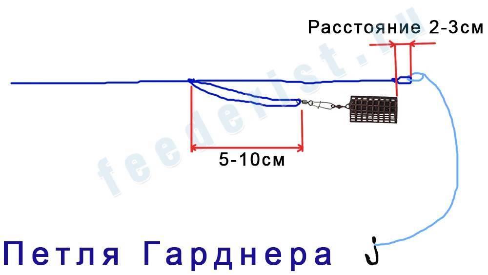 Патерностер для фидера – правильный монтаж и применение