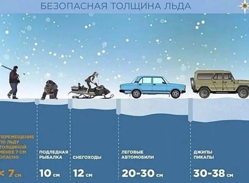 Правила безопасного поведения на льду в осенне-зиний период и по последнему льду