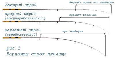 Основныехарактеристикиипараметры  удилищ