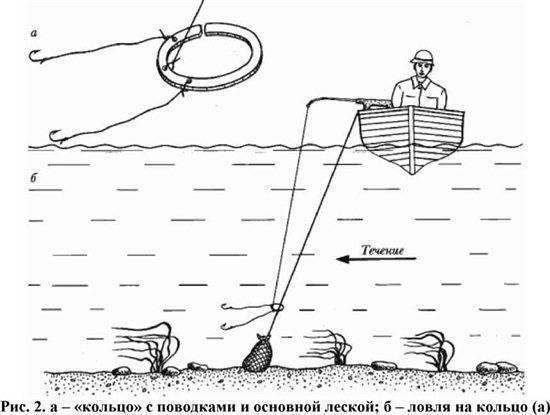 Ловля леща с лодки на бортовые удочки сделанные своими руками