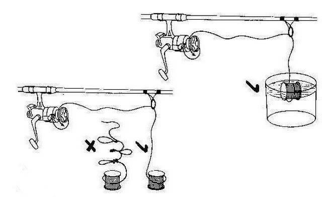 Как намотать леску на триммер: особенности, выбор лески, рекомендации
