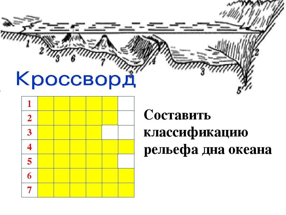 Рельеф. основные формы рельефа. рельеф дна мирового океана. значение рельефа в хозяйственной деятельности человека. влияние человека на рельеф - moregeo