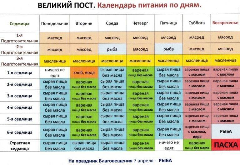Православный календарь постов и трапез на 2020 год