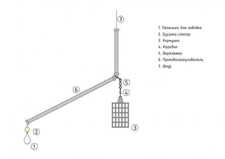 Патерностер для фидера - узлы, варианты, особенности применения