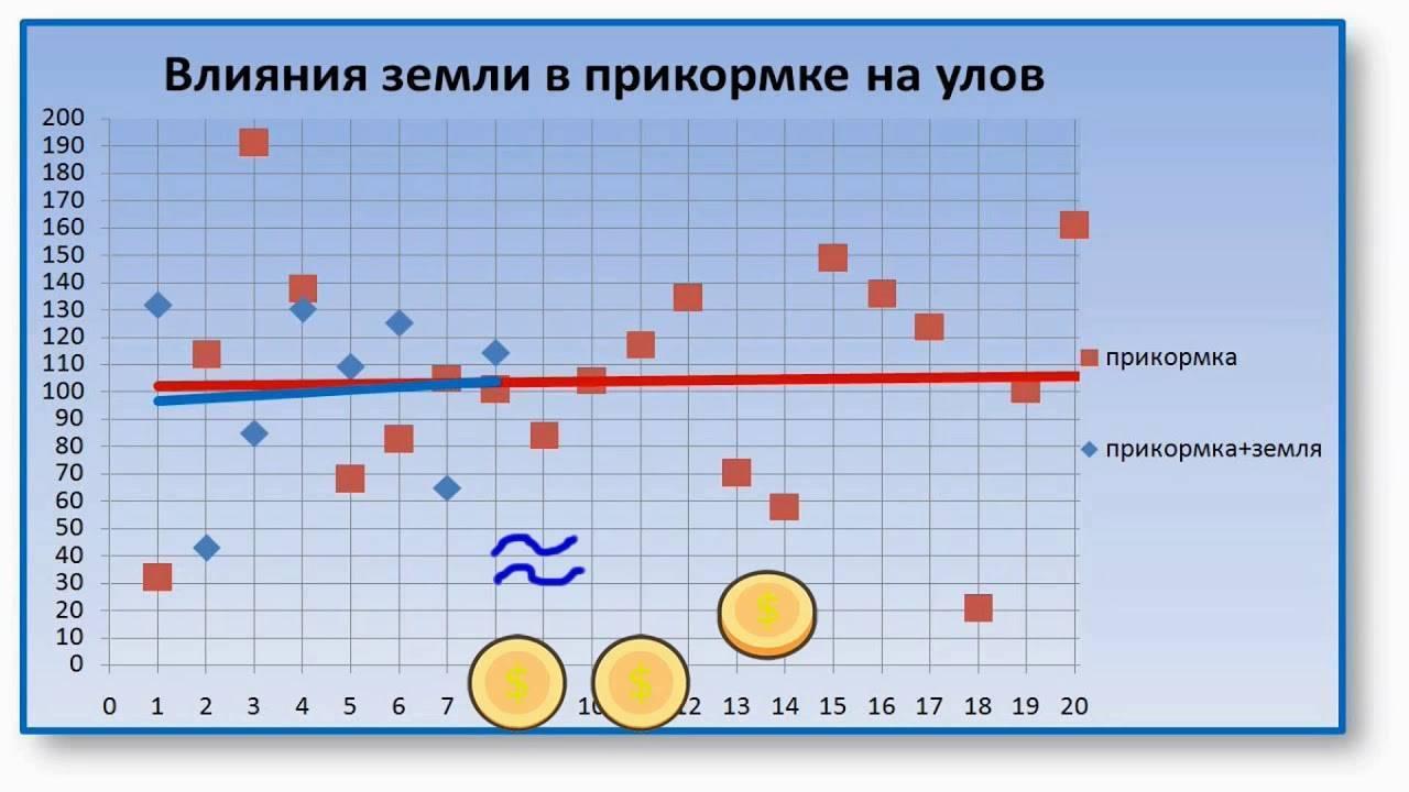 Оптимальное давление для рыбалки: каким должно быть атмосферное давление для ловли рыбы? благоприятное и идеальное давление для клева