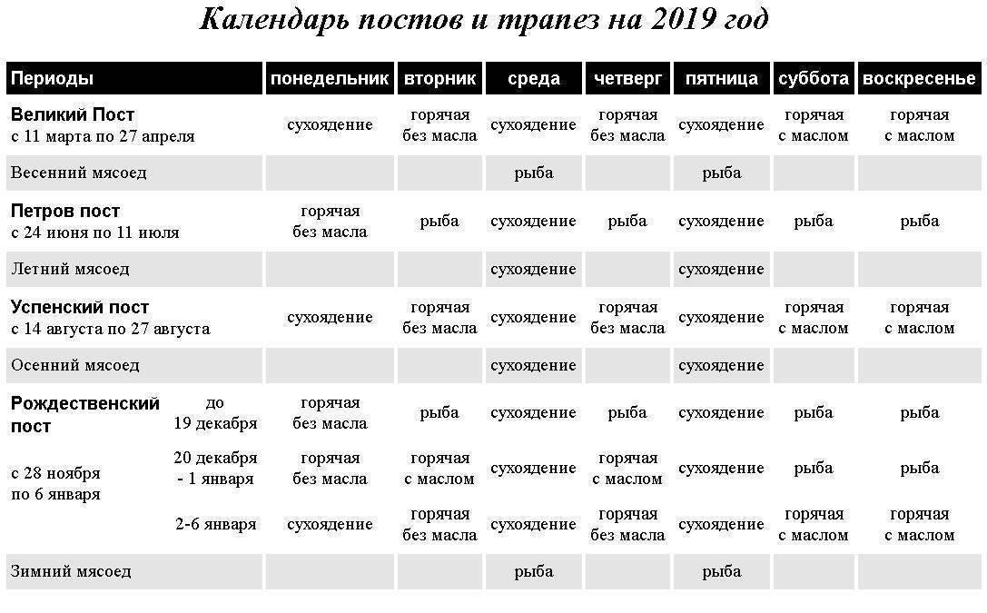 Православные посты в 2019 году: церковный календарь по месяцам