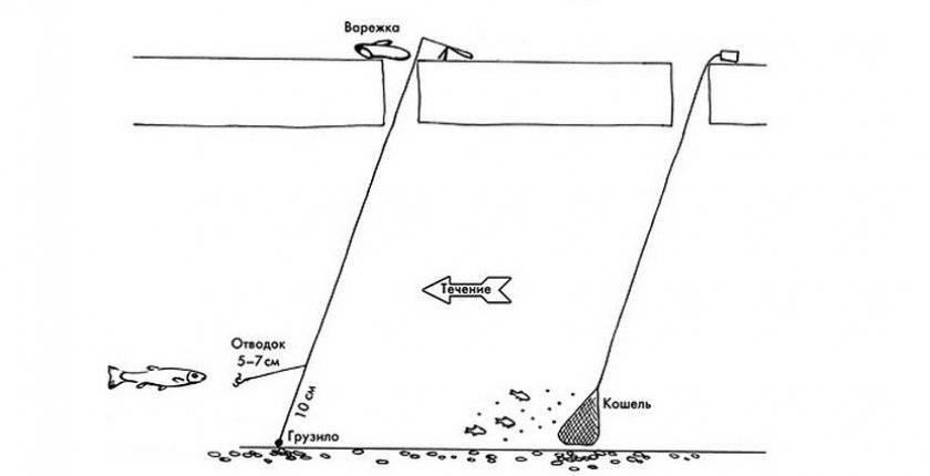 Как своими руками сделать снасть для зимней рыбалки вертолет: схема и инструкция