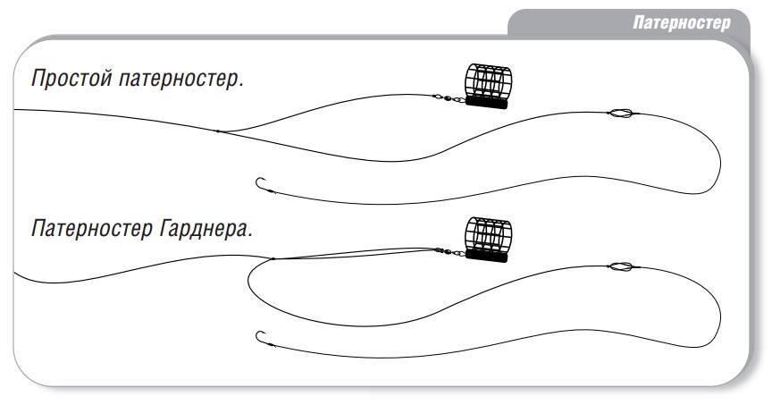 Как вязать петлю гарднера для фидера 4 способа + видео